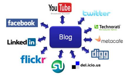 blog to social shares