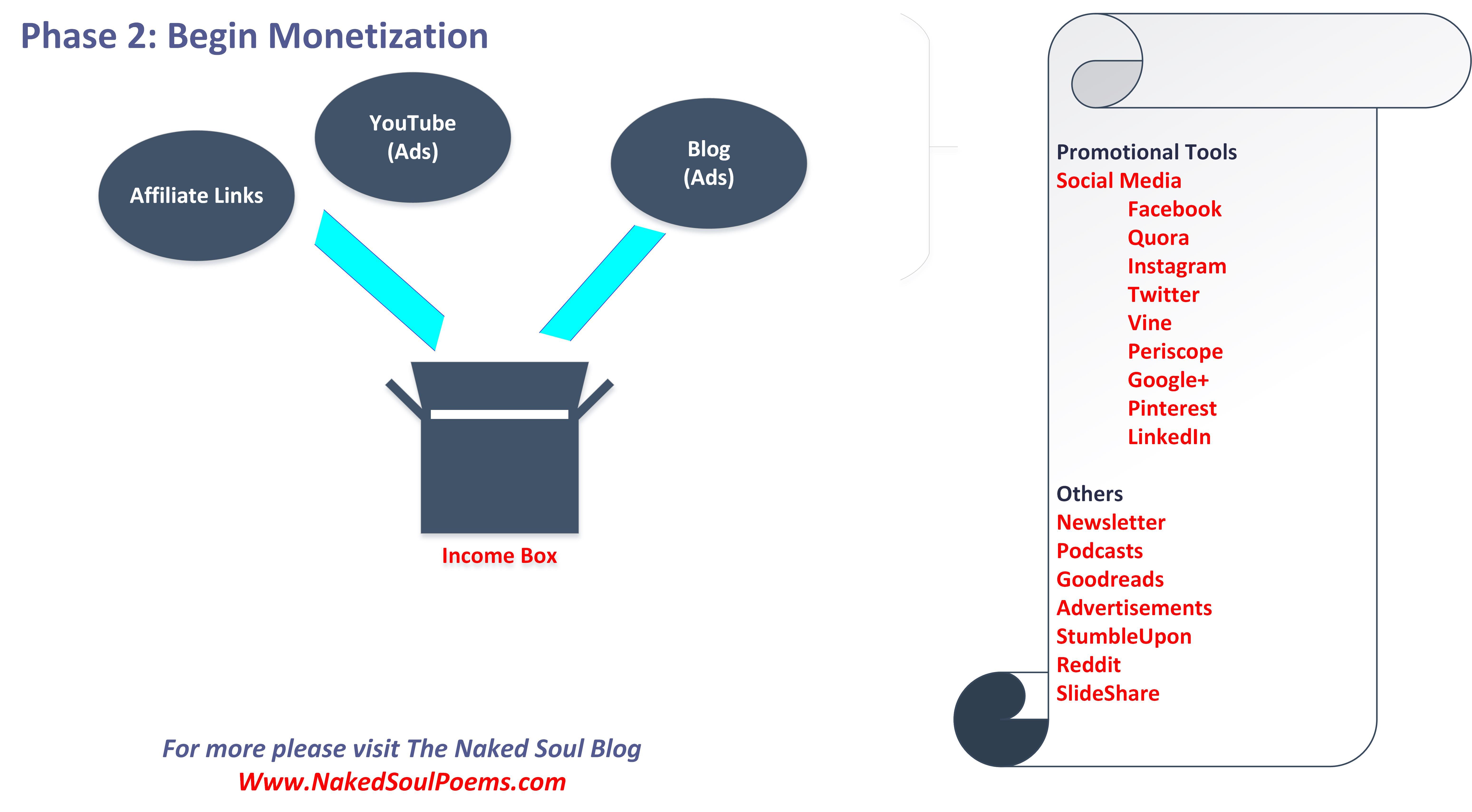 How to make money online using YouTube, on blog, selling eBooks