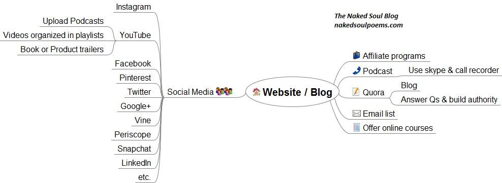 Platform Building. How to effectively market and promote your blog, author platform, and your books or products