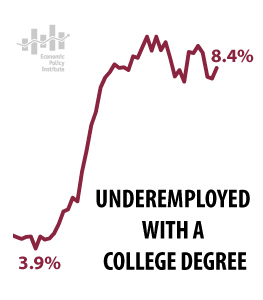 underemployment even with a bachelor degree